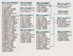 membuat database akademik dengan mysql sistem informasi akademik dengan php