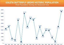 Monarch Migration Map Visit The Grove Goleta Monarch Butterfly Grove