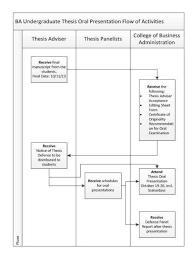 conceptual framework sample thesis bsba undergraduate thesis program flow