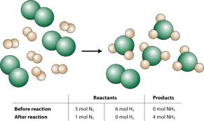 limiting reactant read chemistry ck 12 foundation