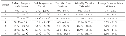 exploiting application system dependent ambient temperature for