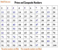 prime and composite number chart comes in handy in fifth grade