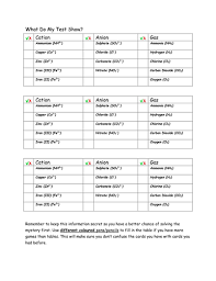 Cation And Anion Periodic Table Y9 Gcse Chemistry Revision Periodic Table Electronic Structure