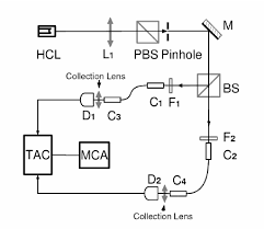 hollow cathode l in atomic absorption spectroscopy fig 1 schematic of the hbt type experiment hcl hollow cathode