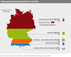 fl che deutschland flächennutzung in deutschland sustainable infografics