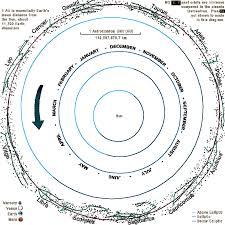 Solar System Map Solar System Map Skymarvels Com
