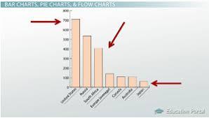 how to read scientific graphs u0026 charts video u0026 lesson transcript