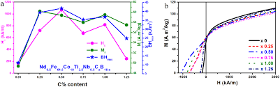 Influences Of Intergranular Structure On The Magnetic Properties