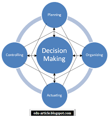 controlling definition between planning and decision making
