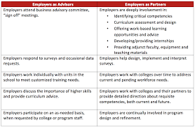 What Is Employer Mean What About Employer Engagement Higher Education U0027s New Frontier