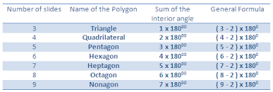 Interior Angles Of Polygon Interior Angles Of A Polygon Sum Of Interior Angles Of A Polygon
