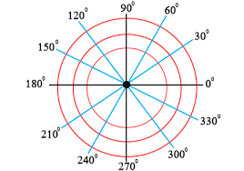 circle in polar coordinates how to solve coordinates equations