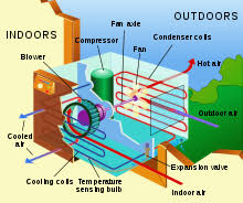How Do Air Curtains Work Fan Machine Wikipedia