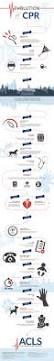 die besten 25 acls medications ideen auf pinterest