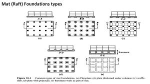 Pedestal Foundation Raft Foundations Mat Foundation Ppt Video Online Download