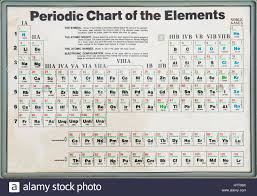 Cr On The Periodic Table Old Periodic Table Of Elements Showing The Symbol Atomic Weight