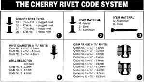 Blind Chart Blind Rivets Guide To Choosing The Correct Rivets Ullrich