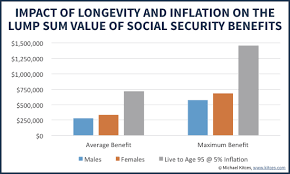 valuing social security as a retirement income asset