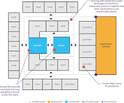 layout of medical office optimizing space in medical practices steps forward