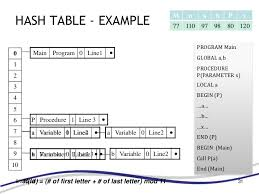 Hash Table Implementation Symbol Table Design Compiler Construction
