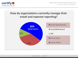 Cloud Based Expense Reporting by Auto Generated Expense Reports The Future Of Expense Management