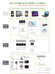 Home Wifi System by Wifi Home Automation System Fala Technology Co Ltd