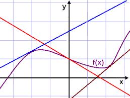 math scene derivatives lesson 2 differentiating polynomials