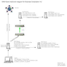 example dns name resolution diagram men and mice suite men
