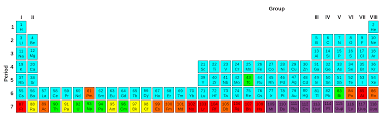 radioactive elements on the periodic table file periodic table stability radioactivity png wikimedia commons