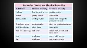 properties of matter physical u0026 chemical you try it ppt download