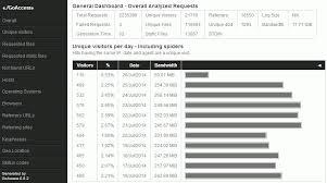 nginx access log analyzer sysadmin goaccess open source real time web log analyzer centmin