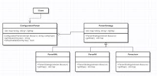 software design pattern strategy object oriented design when can client code know about strategy
