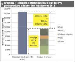 chambre agriculture calvados le stockage du carbone une spécificité agricole