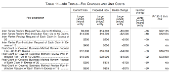 Uspto Power Of Attorney by Uspto Diverting Fees Internally To Subsidize Ptab Trials