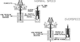 governor diagram engine wiring diagrams instruction