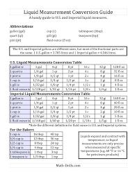 Gallon Worksheet Liquid Measurement Conversion Guide