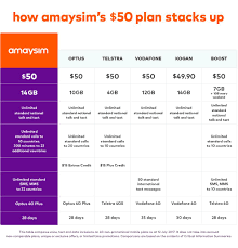 amaysim adds even more data and value to its sim only mobile plans