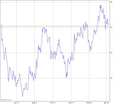 trading pattern shipping genco shipping trading ltd stock chart gnk