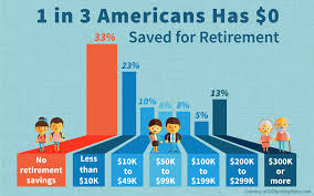 How Much Money To Live Comfortably 1 In 3 Americans Has No Retirement Savings Money