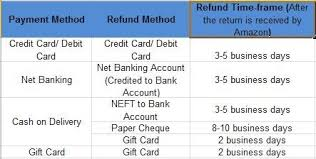 Card One Banking Business Account When We Have Cancelled The Order On Amazon How Long Will It Take