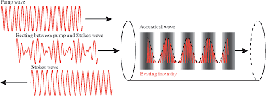 stimulated brillouin scattering gain bandwidth reduction and