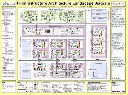 modern home design enterprise architecture creative enterprise architecture vision statement