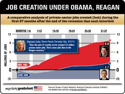 jobs under obama administration the facts obama vs reagan on job creation mysterypatriot
