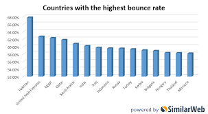 most high tech countries who are the biggest consumers of online porn