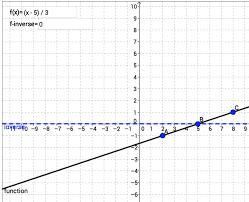 making math visual practice your inverses with geogebra