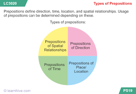 learnhive icse grade 9 english prepositions lessons exercises