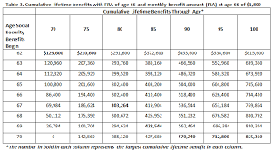 Social Security Retirement Age Table Is There A