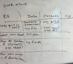 how to write a proposal for a research paper defining a proposal in one table how to write a blumenfeld chart a blumenfeld chart is a handy way of summarizing a research project and making sure that it makes sense or to use when making sense row by row
