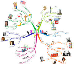 How To Draw A World Map How To Mind Map Imindmap Mind Mapping