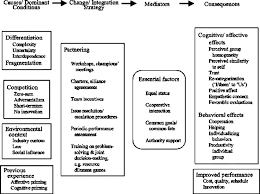 conceptual model of partnering and alliancing journal of